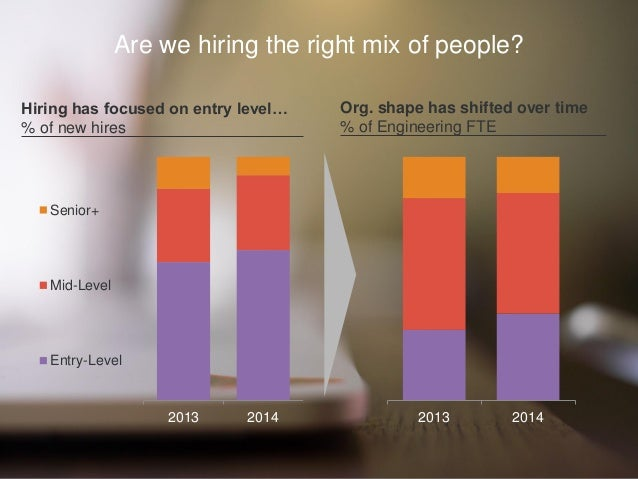 Are we hiring the right mix of people? Org. shape has shifted over time % of Engineering FTE 2013 20142013 2014 Senior+ Mi...