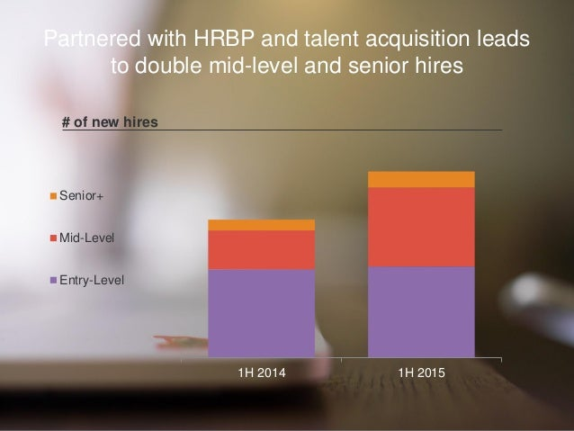 Partnered with HRBP and talent acquisition leads to double mid-level and senior hires # of new hires 1H 2014 1H 2015 Senio...