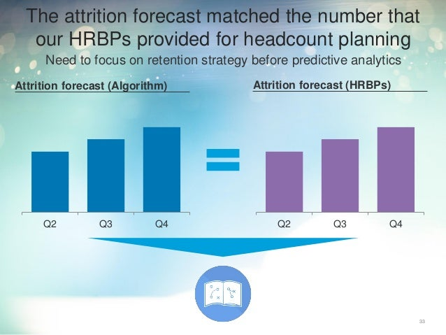 Need to focus on retention strategy before predictive analytics 33 The attrition forecast matched the number that our HRBP...
