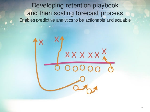 Enables predictive analytics to be actionable and scalable 34 Developing retention playbook and then scaling forecast proc...