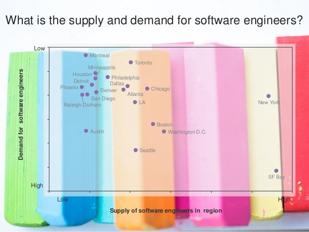 Supply of software engineers in region DemandforsoftwareengineersWhat is the supply and demand for software engineers? Sea...