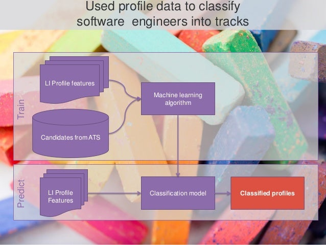 LI Profile features LI Profile Features Candidates from ATS Machine learning algorithm Classification model Classified pro...