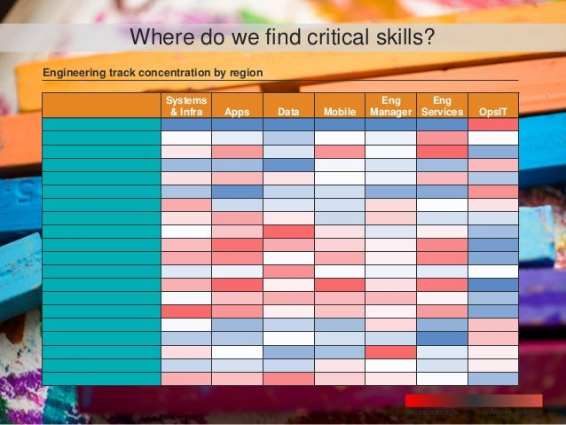 Where do we find critical skills? Engineering track concentration by region Below average Above average Systems & Infra Ap...