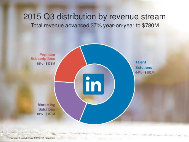 Total revenue advanced 37% year-on-year to $780M 5 2015 Q3 distribution by revenue stream Premium Subscriptions 18% - $138...