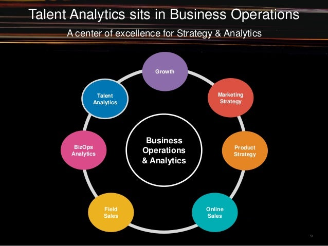 A center of excellence for Strategy & Analytics 9 Business Operations & Analytics Talent Analytics BizOps Analytics Field ...