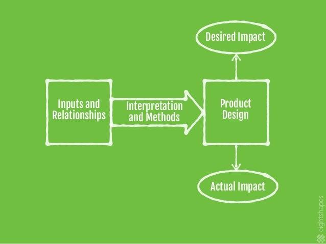 Project objectives Defines the project's desired outcome. Designamobileappfor internstorecordtheirhours.