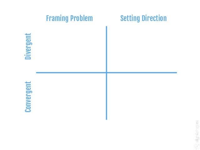 Short on user insights User interviews Analysis F E P G Sketch Wireframe Plan