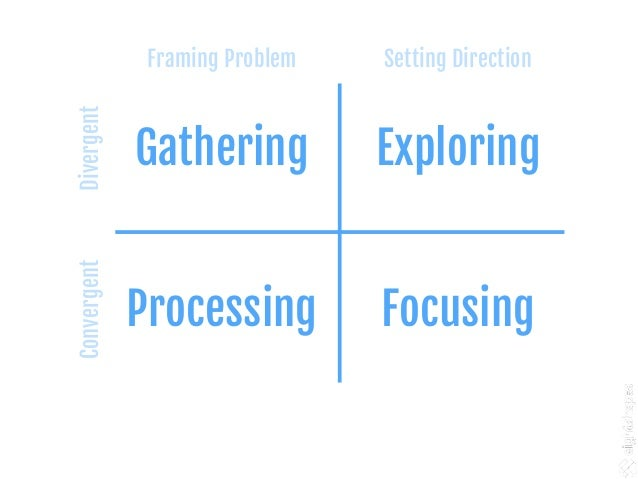 Produce ideas quickly Test Kick- off Wireframe Test Wireframe Test Wireframe F E P G Plan & Prioritize
