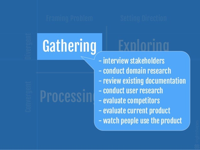 Creating concepts only F E P G User Interviews Sketching User Interviews Sketching Plan Plan