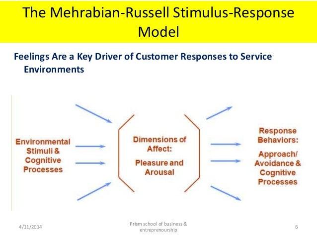 Response to stimuli cxc 2014