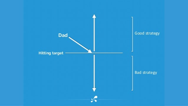 Good	   strategy Bad	   strategy Dad Hitting target