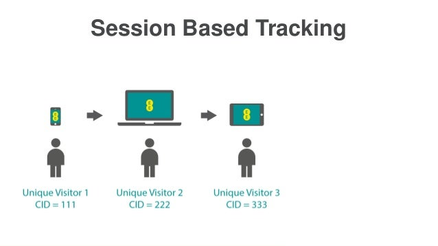 Session Based Tracking