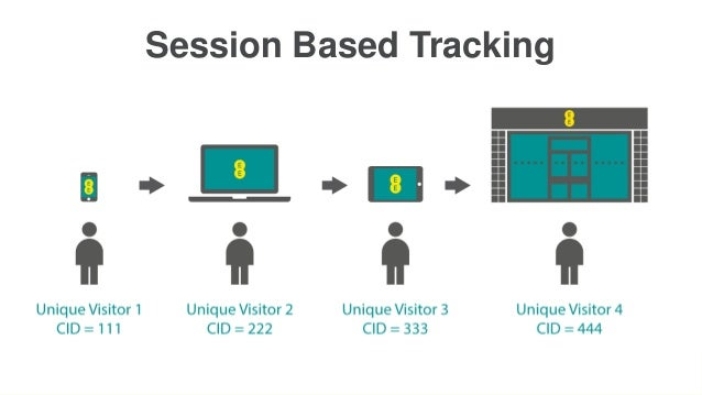 • Session Based Tracking  3 Visits  3 Unique Visitors 1 Transaction of £500 33% Conversion Rate
