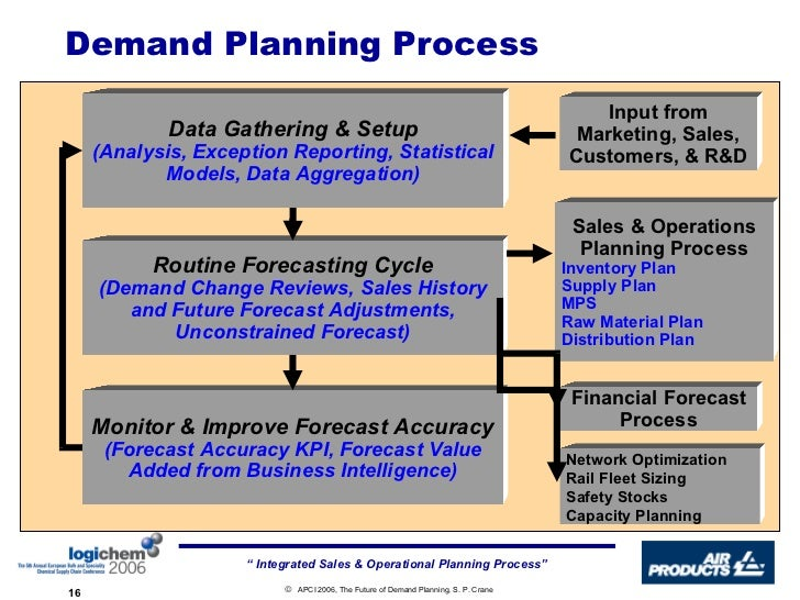 demand forecasting and production planning Mit center for transportation & logistics ctlsc1x -supply chain & logistics fundamentals introduction to demand planning & forecasting.