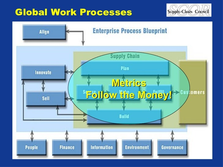 Implementing An Integrated Sales And Operations Planning Process