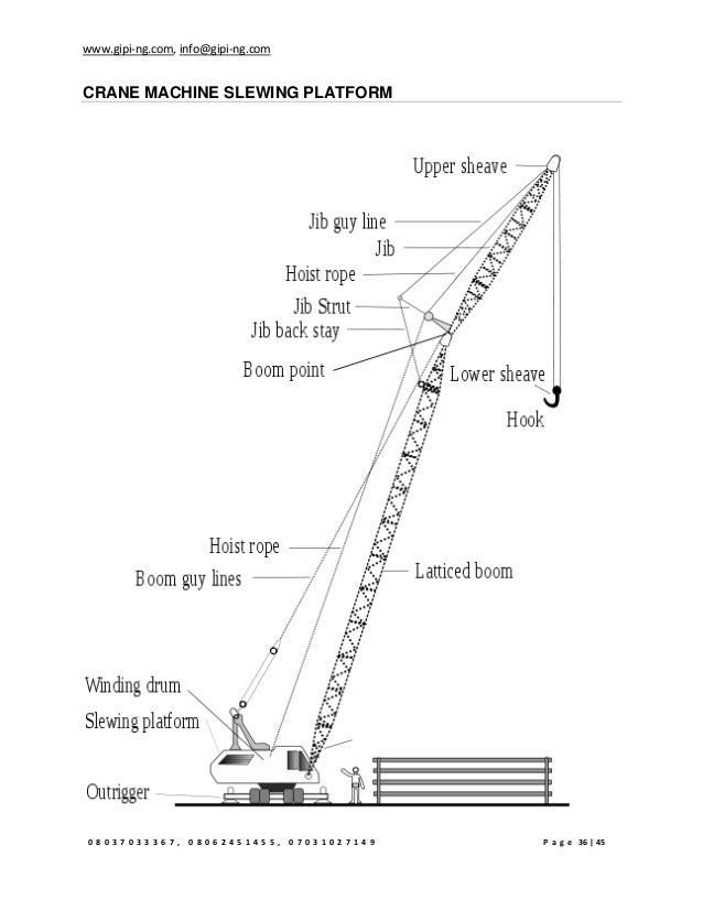 Jib Crane Nomenclature : Crane operation manual