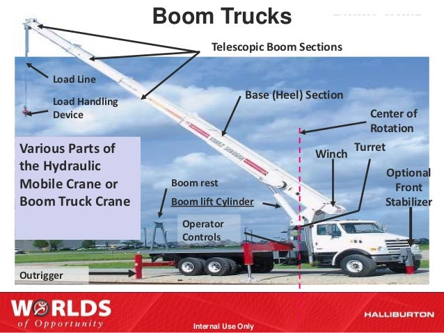 Parts Of A Crane Boom : Crane safety and awareness presentation ttp