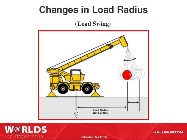 Crane safety and_awareness_presentation_ttp
