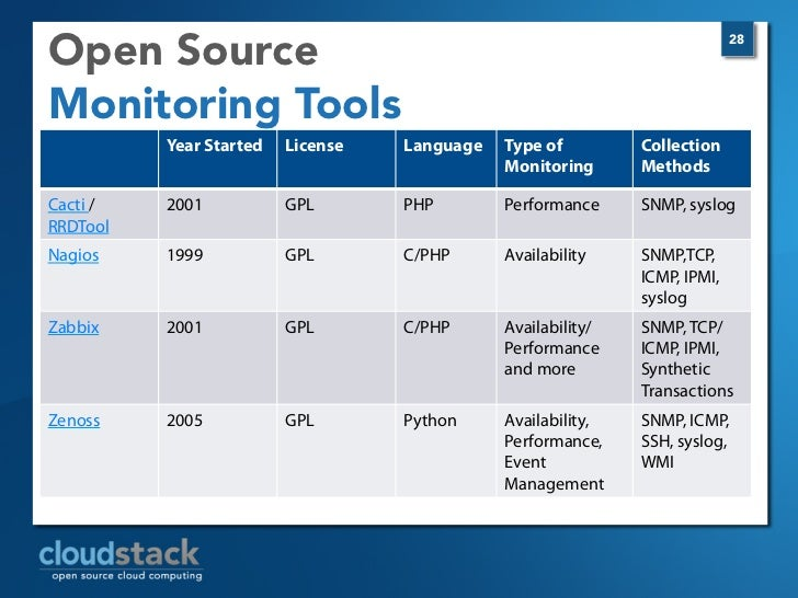 Images of Server Monitoring Tools Open Source - #rock-cafe