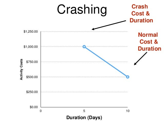 the crash cost per day per activity 7 points Project crashing and time-cost trade-off we start by looking at the critical path and seeing which activity has the minimum crash cost per week.
