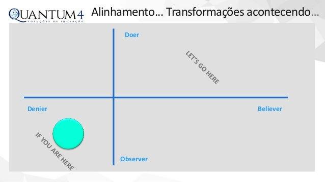 Transformação digital e cognitiva - Oportunidades ou riscos? Slide 2