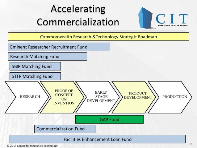 Cit funding sources sbir intro november 19 2014 for Commercialization roadmap