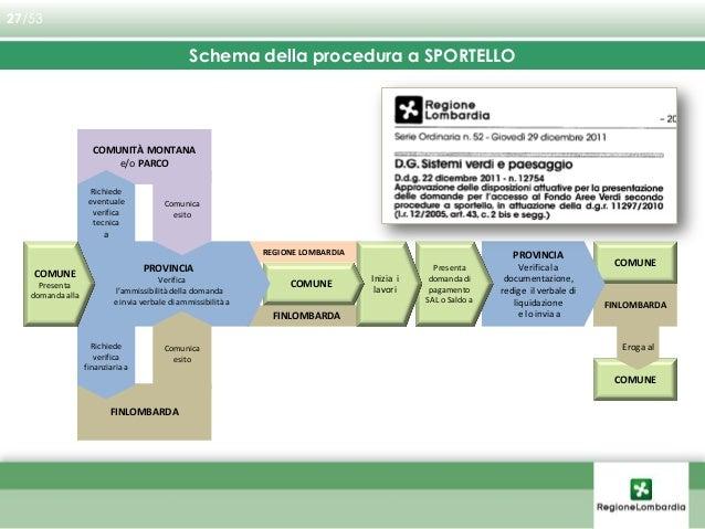 """L'accesso al Fondo è previsto secondo procedura a BANDO  Risorse: concorrono quelle """"regionali"""", le """"altre"""", nonché quell..."""