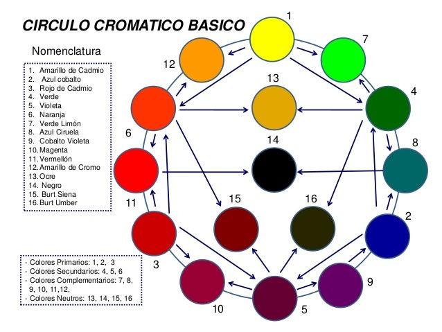 CIRCULO CROMATICO BASICO Nomenclatura 1 7 4 8 2 9 510 3 11 6 12 13 14 15 16 1. Amarillo de Cadmio 2. Azul cobalto 3. Rojo ...