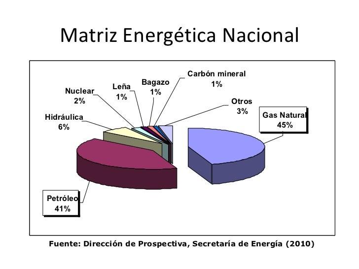 Matriz Energética Nacional Fuente: Dirección de Prospectiva, Secretaría de Energía (2010) Leña 1% Bagazo 1% Nuclear 2% Pet...