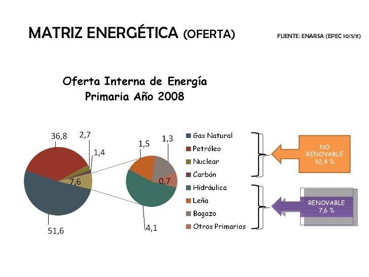 MATRIZ ENERGÉTICA  (OFERTA)   FUENTE: ENARSA (EPEC 10/5/11) NO RENOVABLE 92,4 % RENOVABLE 7,6 %