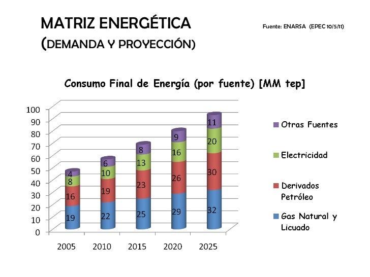 MATRIZ ENERGÉTICA Fuente: ENARSA  (EPEC 10/5/11)   ( DEMANDA Y PROYECCIÓN)