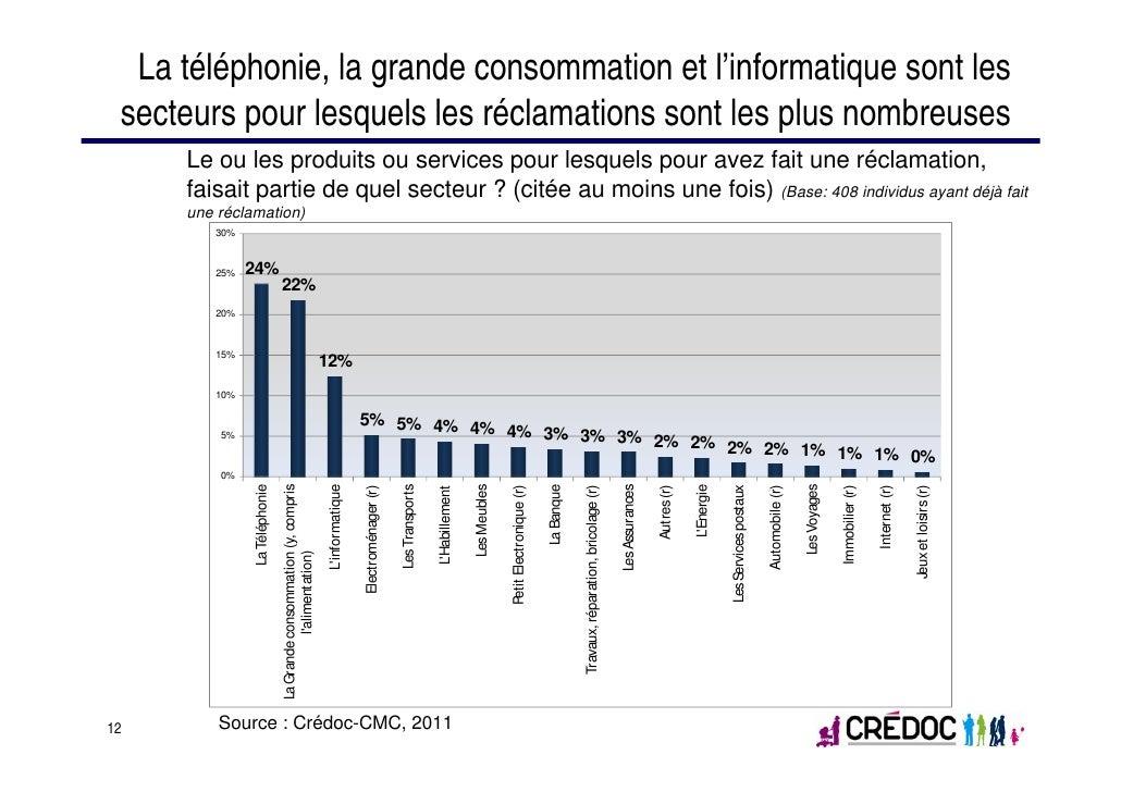 La téléphonie, la grande consommation et l'informatique sont les secteurs pour lesquels les réclamations sont les plus nom...