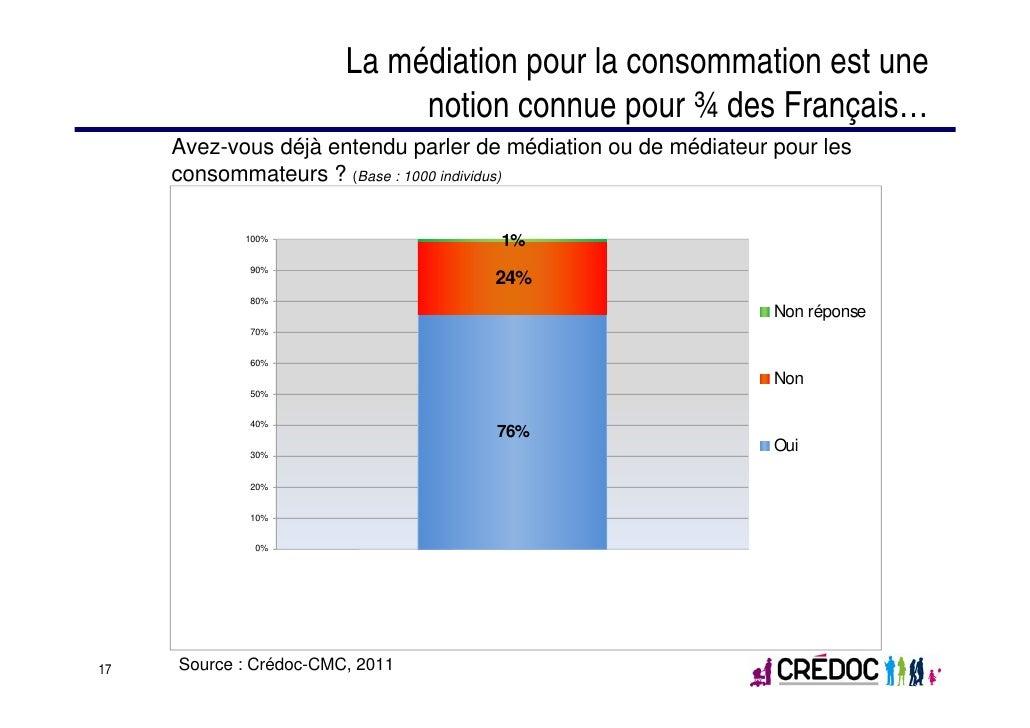 La médiation pour la consommation est une                             notion connue pour ¾ des Français…     Avez-vous déj...