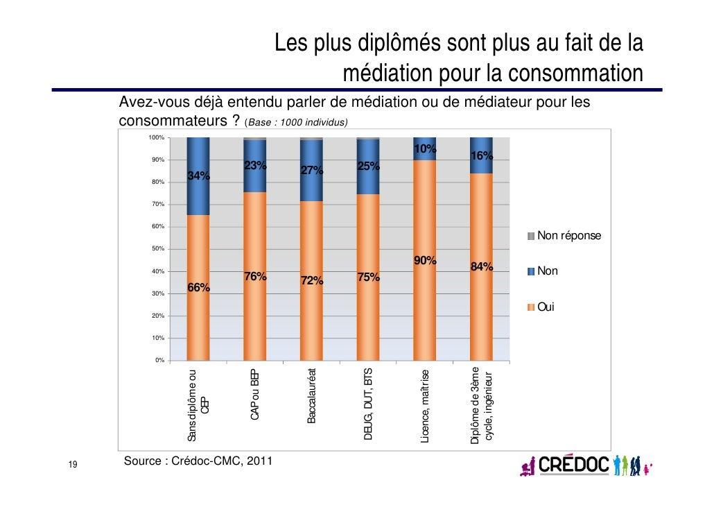 Les plus diplômés sont plus au fait de la                                                   médiation pour la consommation...