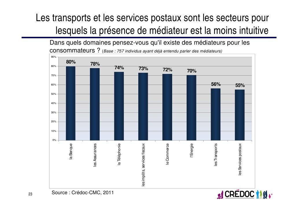 Les transports et les services postaux sont les secteurs pour          lesquels la présence de médiateur est la moins intu...
