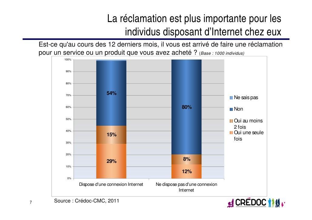 La réclamation est plus importante pour les                                     individus disposant d'Internet chez eux   ...