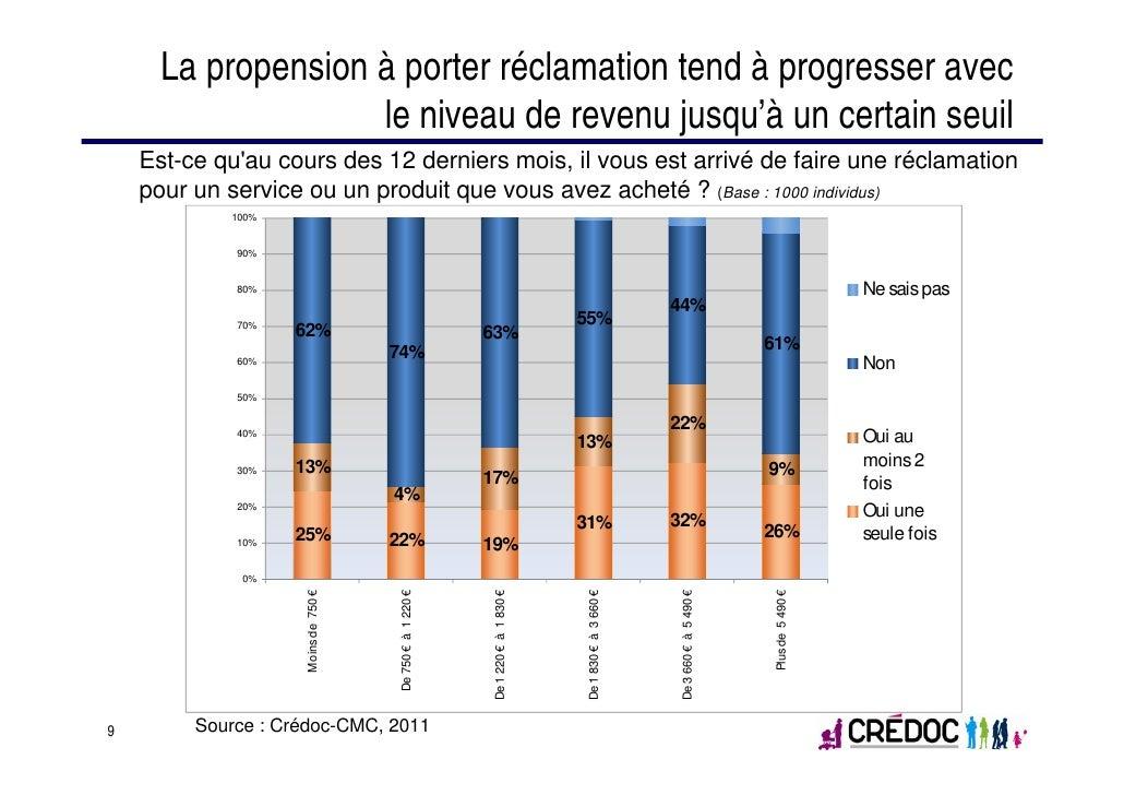 La propension à porter réclamation tend à progresser avec                    le niveau de revenu jusqu'à un certain seuil ...