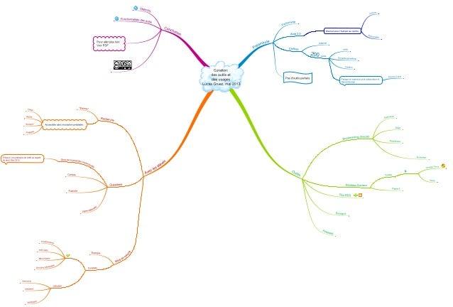Curation: outils et usages