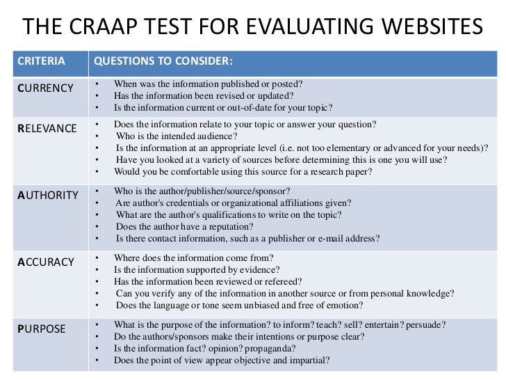 THE CRAAP TEST FOR EVALUATING WEBSITESCRITERIA    QUESTIONS TO CONSIDER:CURRENCY    •   When was the information published...