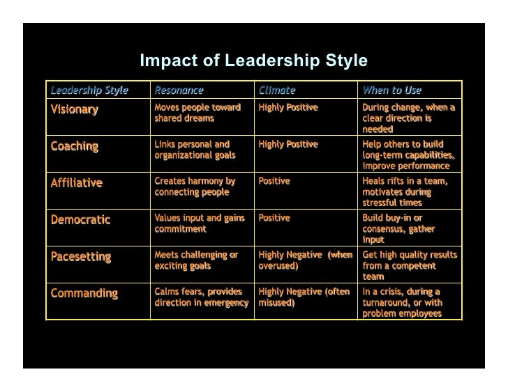 """influence of management style on creative I hereby declare that the thesis titled, """"a study of the impact of leadership styles   and skills to devise innovative responses, to be creative, and to take risks."""