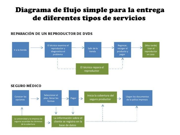 creaci n del modelo de servicio