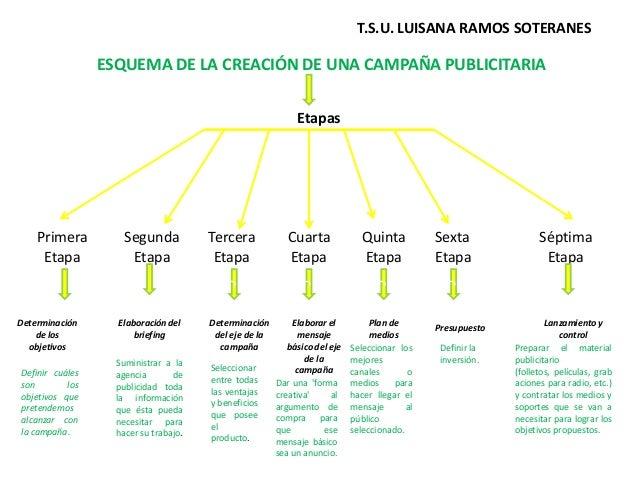 T.S.U. LUISANA RAMOS SOTERANES  ESQUEMA DE LA CREACIÓN DE UNA CAMPAÑA PUBLICITARIA Etapas  Primera Etapa  Segunda Etapa  T...