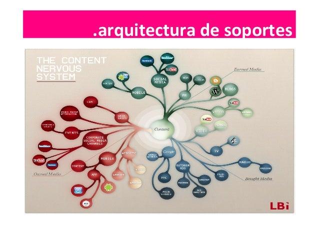 .arquitectura  de  soportes