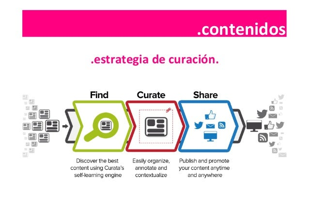 .contenidos  .contenidos   .estrategia  de  curación.
