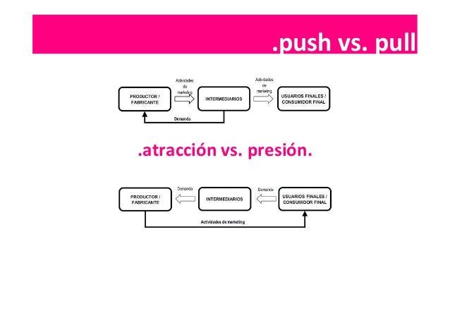 .contenidos  .push  vs.  pull   .atracción  vs.  presión.