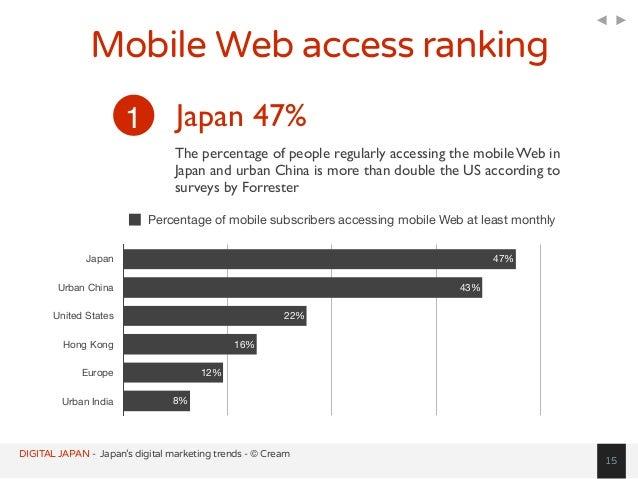 Digital (Internet, Social, Mobile) Japan Statistics Overview Slide 10