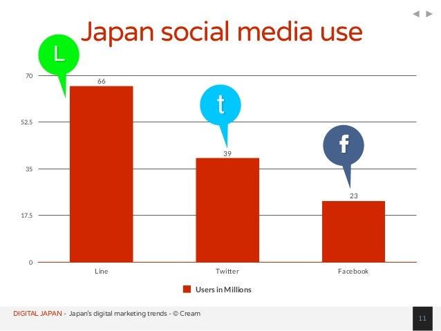 DIGITAL JAPAN - Japan's digital marketing trends - © Cream 0 17.5 35 52.5 70 Line Twitter Facebook 23 39 66 Users in Milli...