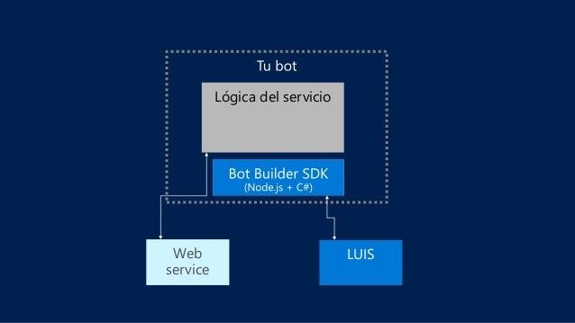 Visual Studio Templates Simple Stock Bot LUIS Publicar en Azure Conectar con usuarios Añadir diálogos inteligentes