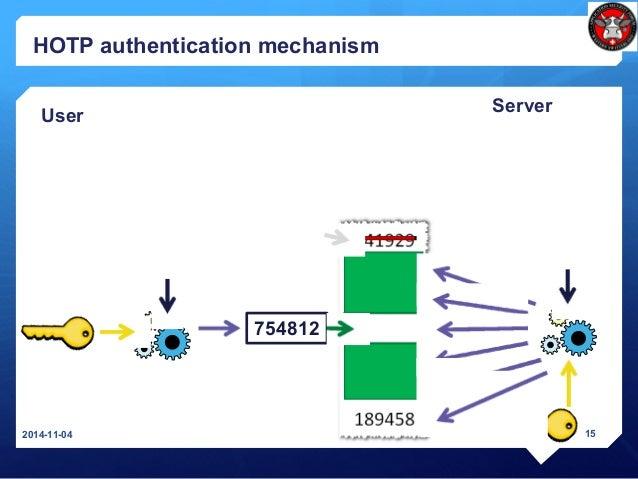 HOTP authentication mechanism 2014-11-04 15 User Server 0382 754812 0380-0384 0379