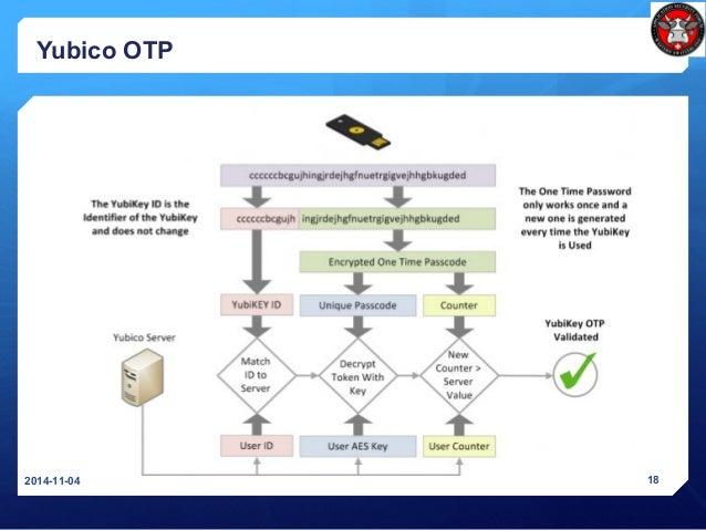 Yubico OTP 2014-11-04 18